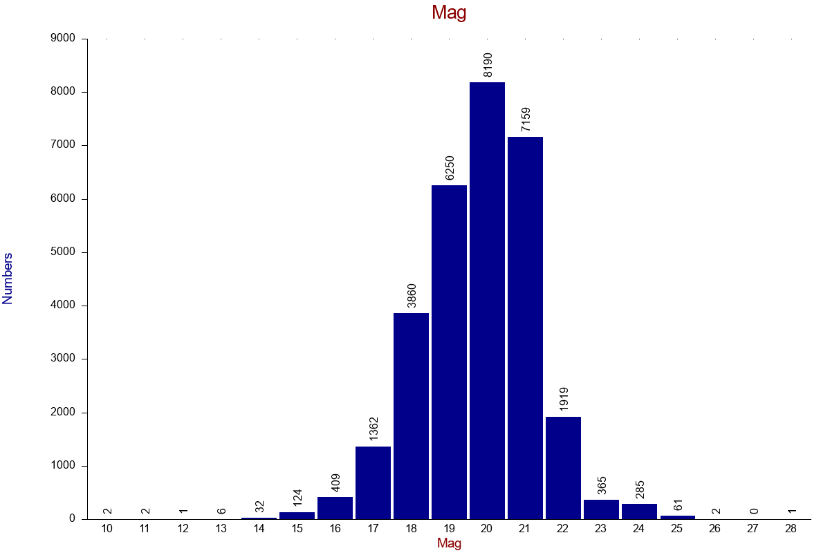 Magnitude distribution of discovery observations